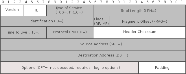 iptables Log message coverage of IPv4 header
