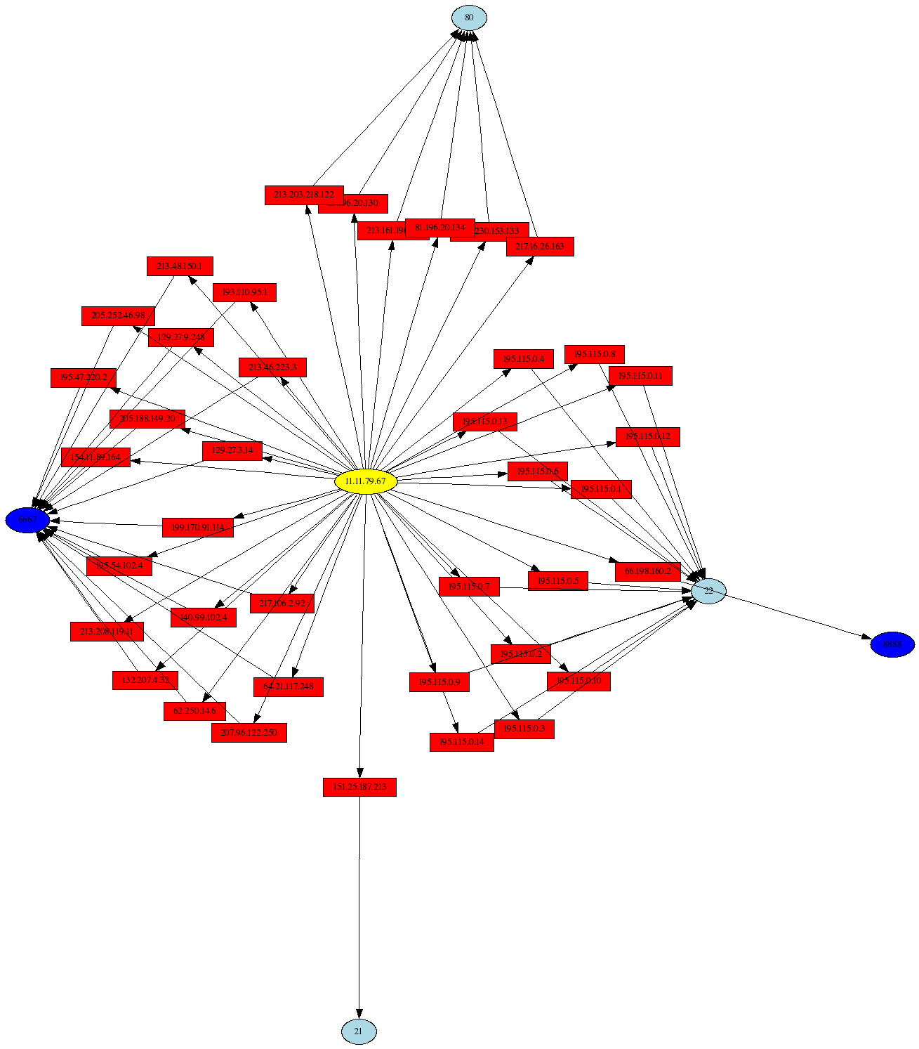 psad outbound connections visualization